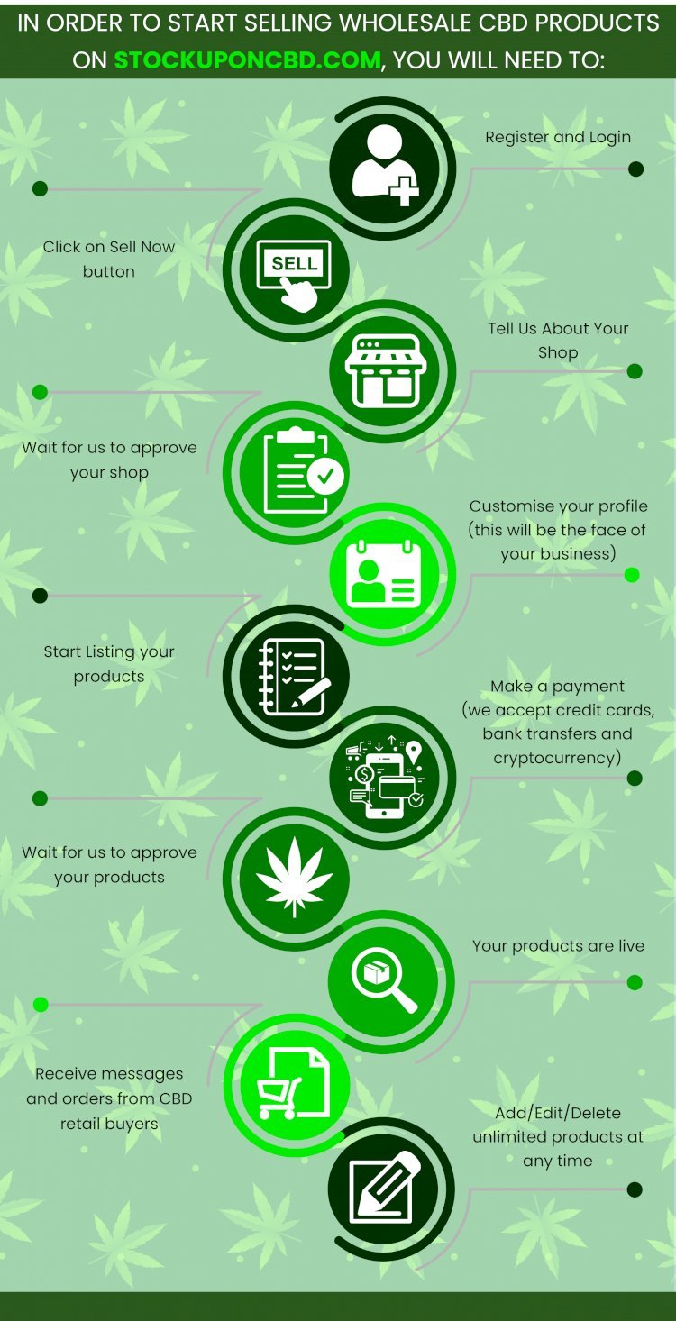 How to test CBD products